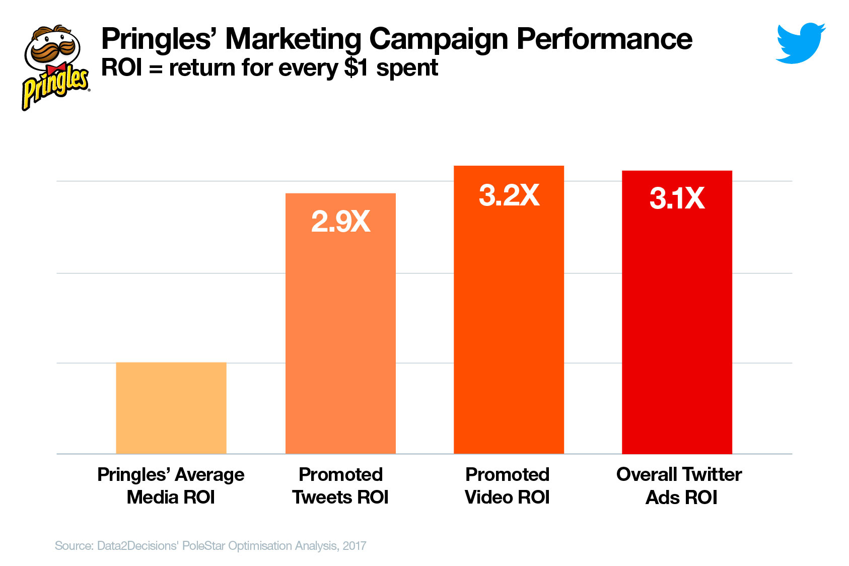 Study Shows Average Twitter Ads Roi Is 40 Higher Than Other