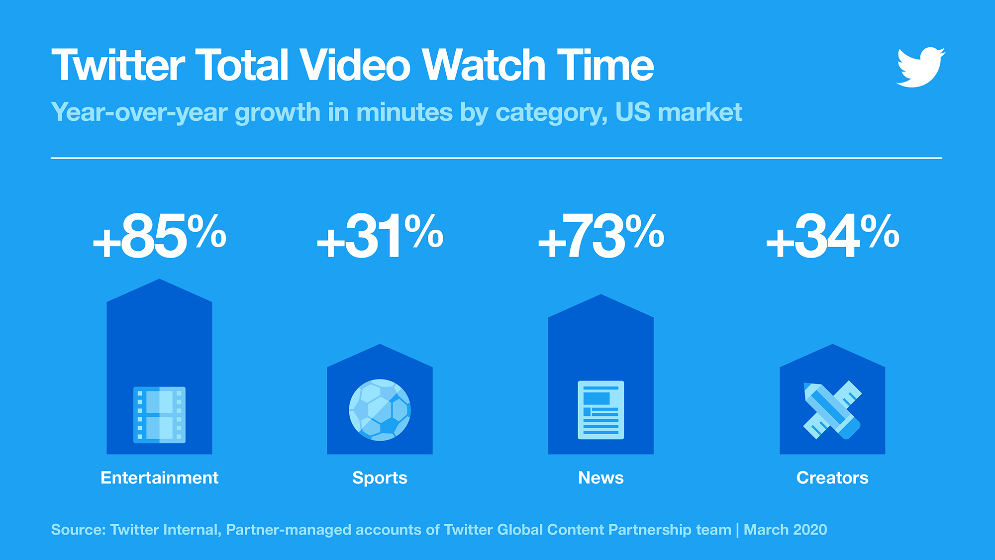 Infographic showing Twitter total video watch time