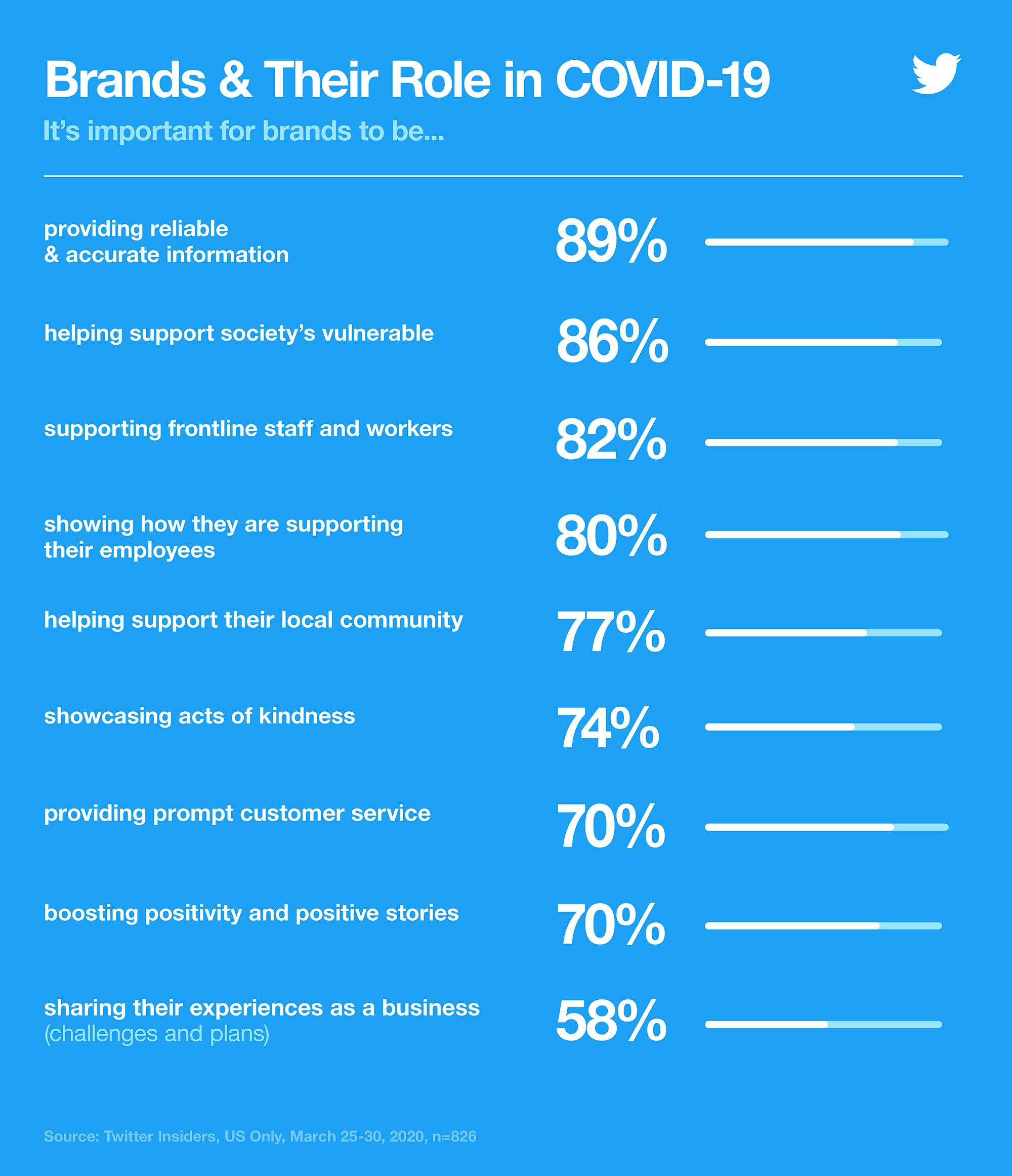 Infografía que muestra las marcas y su papel durante COVID-19