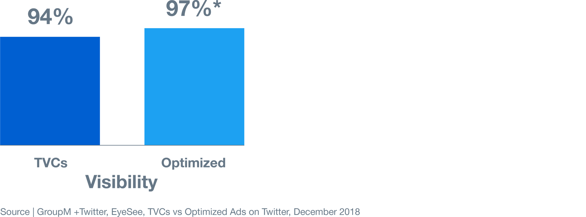 Why you should optimize your TV commercials for Twitter